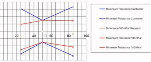 锂电池包温度检测ntc热敏电阻,温度传感器